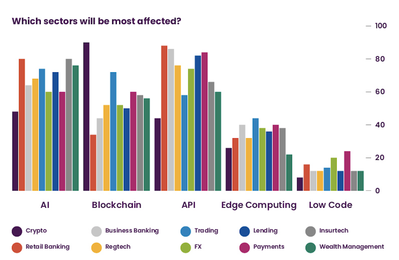 Sectors most affected by new tech