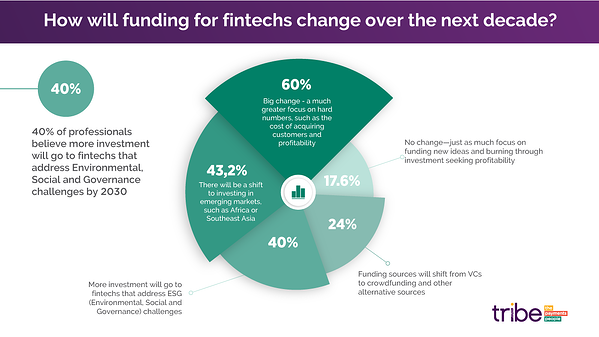 Tribe-fintech-2030-how-will-funding-change-over-next-decade